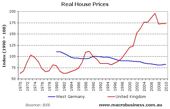 Real-House-Prices-Germany-vs-UK