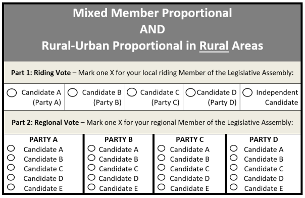 MMP-RUP-rural-sample-ballot