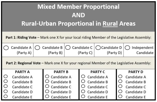 MMP-RUP-rural-sample-ballot